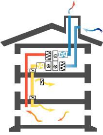 Från- och tilluftsventilerat hus med värmeväxlare i princip.