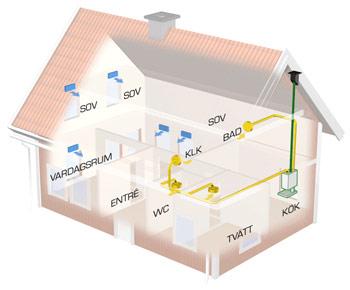 F-system med fläktstyrd frånluft för villor. Frånluftssfläkt placeras i kök och på tak. Fläktarna kan styras från spiskåpa.