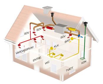 Ventilation villa värmeåtervinning